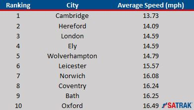 top-10-slowest-cities-2016