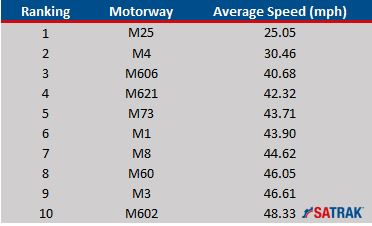 top-10-slowest-motorways-2016