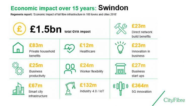 CityFibre Impact to Swindon